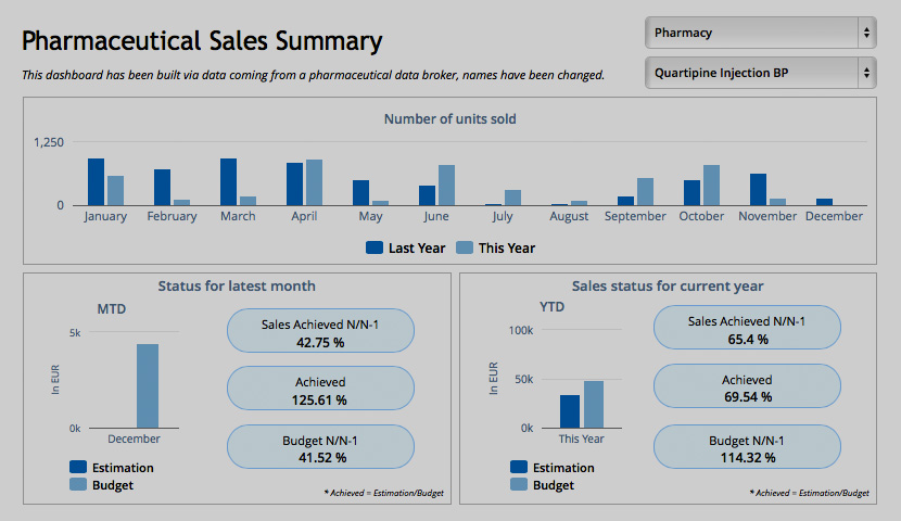Pharmaceutical Sales Summary